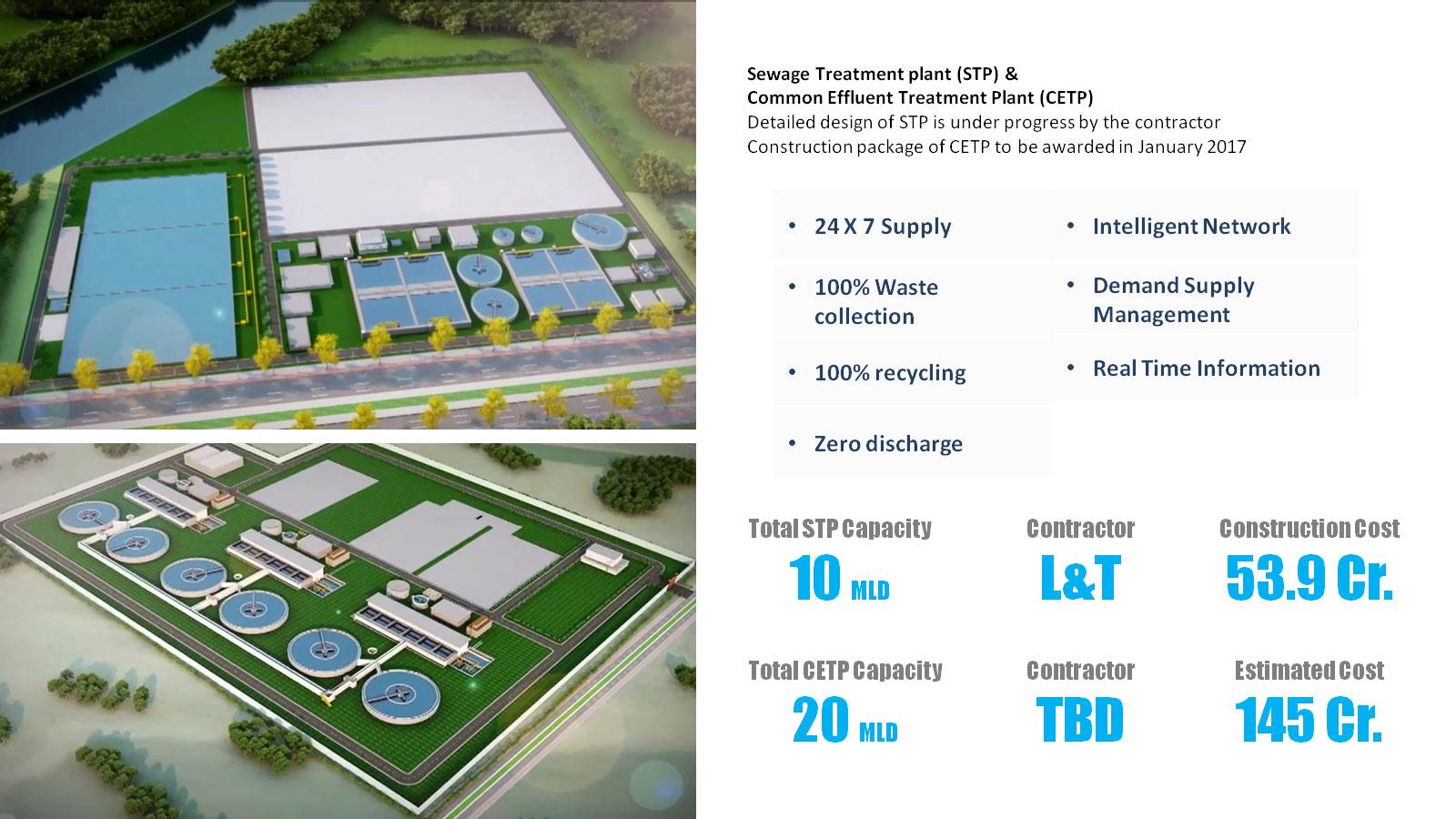 dholera sir smart city investment