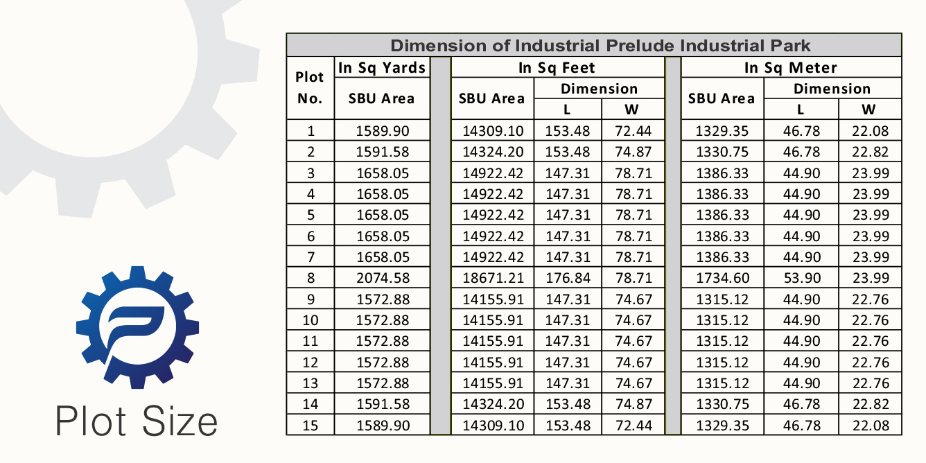 investment industrial plots